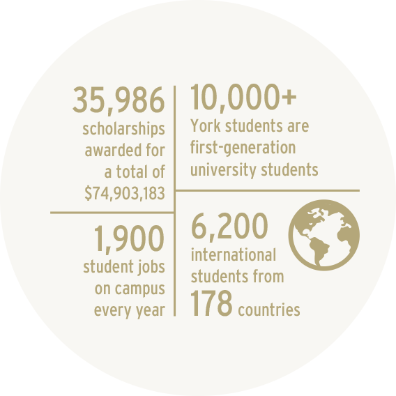 35,986 scholarships; 10,000+ first-generation students; 1,900 campus jobs; 6,200 students from 178 countries