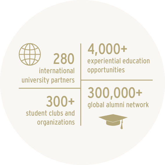 280 international university partners; 4,000+ experiential education opportunities; 300+ student clubs; 300,000+ global alumni network