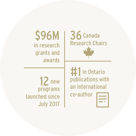 $96 million in research grants; 36 Canada Research Chairs; 12 programs launched since July 2017; #1 in Ontario publications with an international co-author