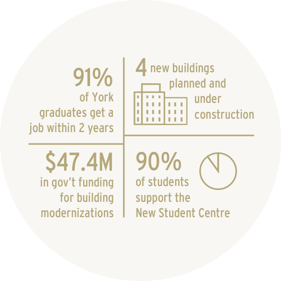 91% find jobs within 2 years; 4 new buildings under construction; $47.4 million in government funding for building modernization; 90% of students support the new student center